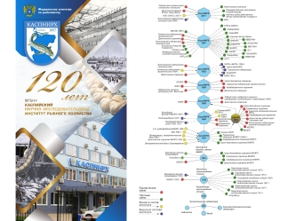 КаспНИРХу – 120 лет!