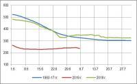 Результаты заседания Межведомственной рабочей группы по регулированию режимов работы водохранилищ Волжско-Камского каскада от 4 июля
